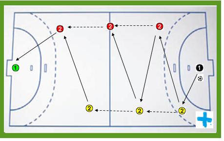 Rotaciones 1 fútbol sala