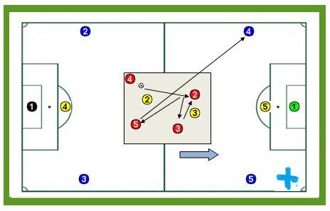 Posesión de balón y cambio de orientación