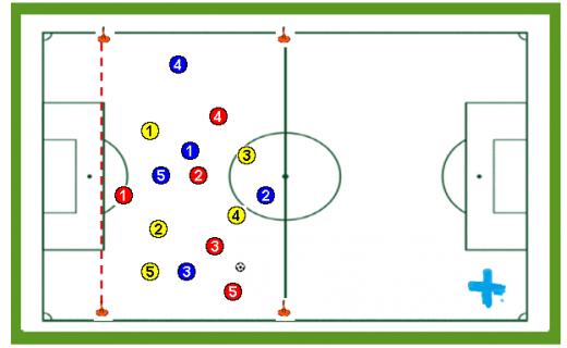 Posesión de balón con dos equipos contra uno