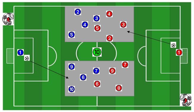Ejercicio de entrenamiento de fútbol: 4×4 + 4×4 con un comodín de conservación