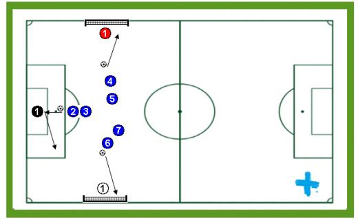 Penalty con rotación