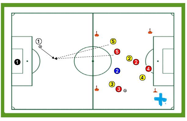 Finalización 1×1 tras defensa individual