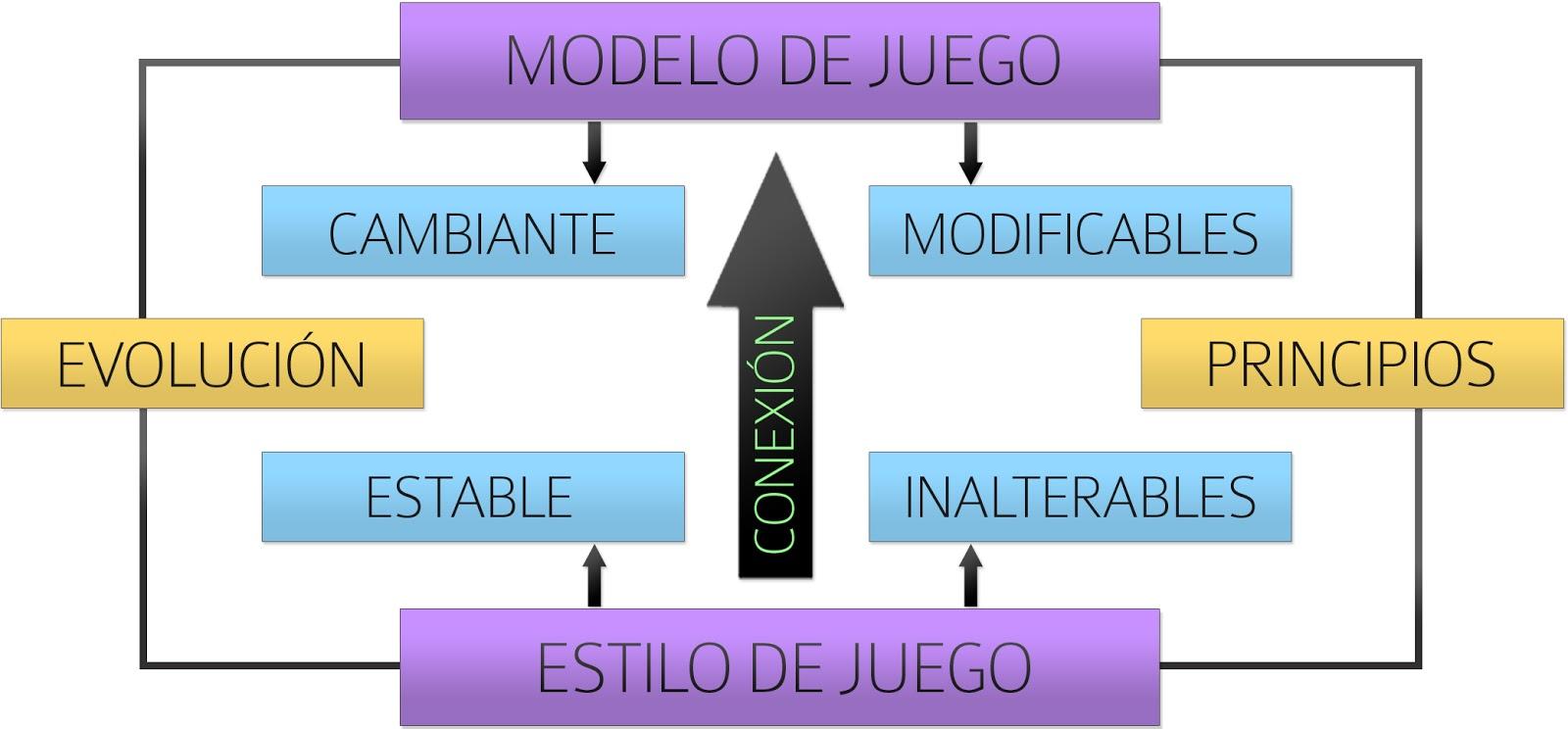 TAREAS PARA LA MEJORA DE LA FASE OFENSIVA SEGÚN LOS ESTILOS DE JUEGO (PARTE 1 – INTRODUCCIÓN)