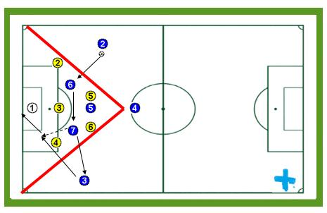 Defensa en zona sistema 3-5-2