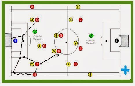 Desmarque y movilidad de los jugadores dentro del campo.