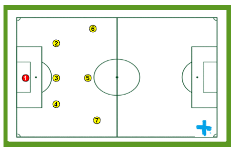 Guía fácil planificada para entrenadores de Fútbol 7. PARTE 2