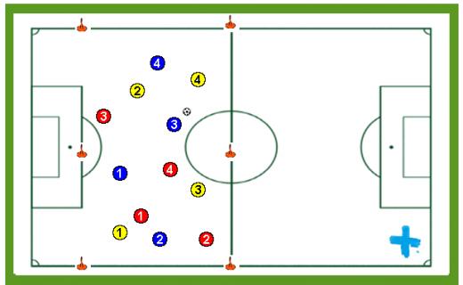 visión de juego en 3 grupos