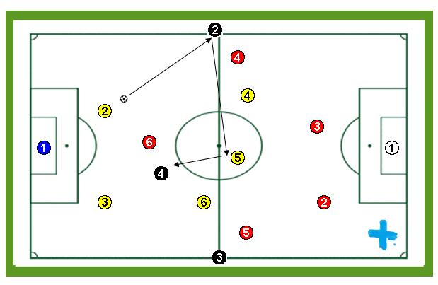 Ejercicio de entrenamiento de fútbol: Posesión orientada 6×6+3