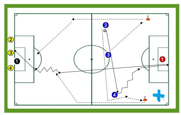 Ejercicios de entrenamiento de Fútbol: Contraataques de tres en dos porterías