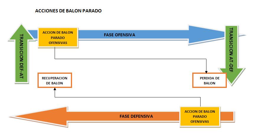 ACCIONES A BALON PARADO