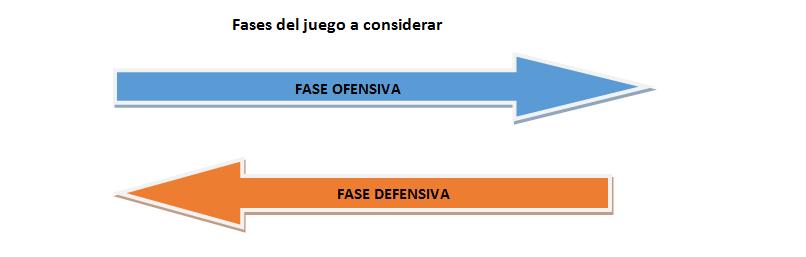 FASES DE JUEGO A CONSIDERAR