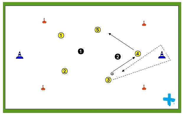 Ejercicio de posesión de balón: Rondo con movilidad fuera del cuadrado