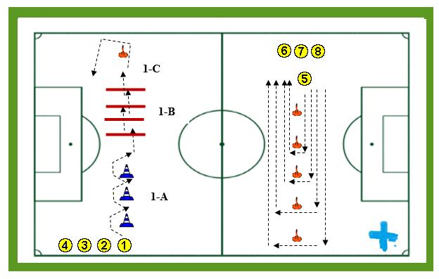 Circuito De Resistencia Futbol : Circuito de fuerza resistencia en dos grupos futbol