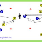 Ejercicios con balón: Posesión con dos jugadores exteriores