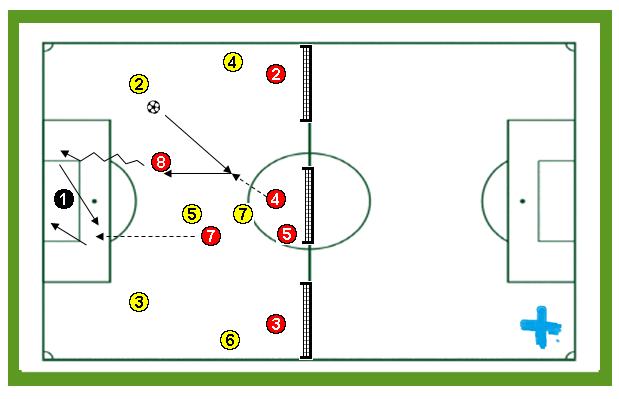 6×6 salida de balón ante presión