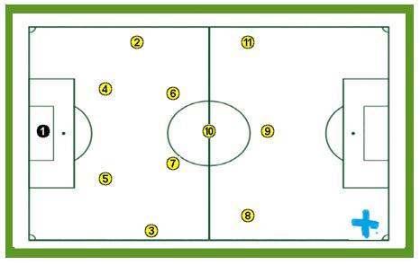 Sistema de juego 1-4-2-3-1, el sistema de moda