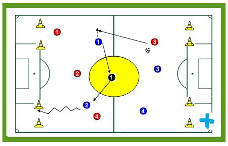 Desmarque para marcar gol en una de cuatro porterías.