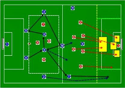 Salida de balón con presión mas ataque con defensa organizada