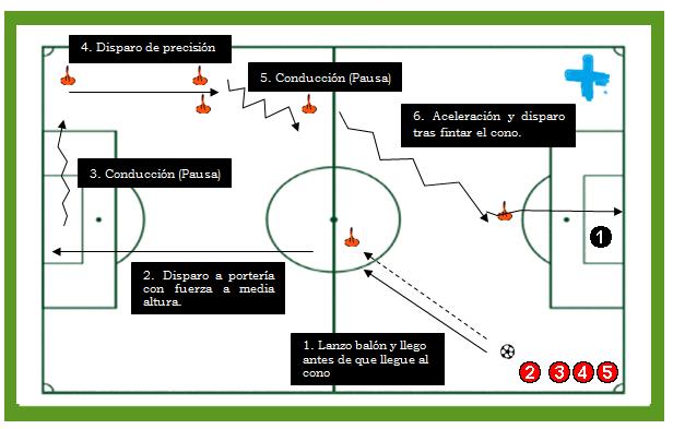 Circuito Tecnico Futbol : Circuito físico técnico pretemporada fútbol en positivo