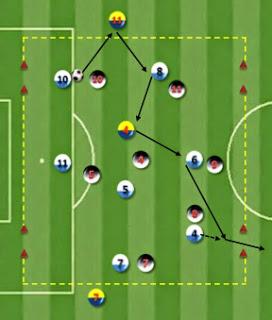 Ejercicio de entrenamiento de Fútbol: Posesión orientada 7×7+3