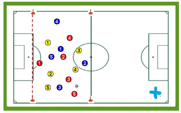 Posesión de balón dos equipos contra uno