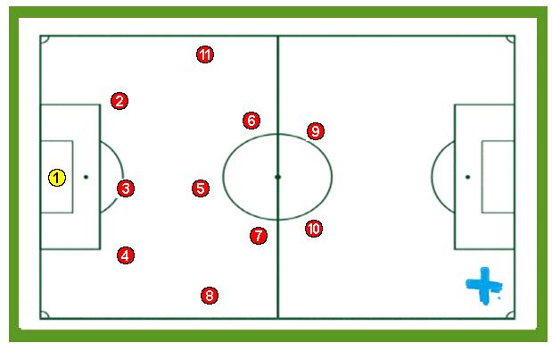 Sistema 1-3-5-2 en el Futbol Menor.