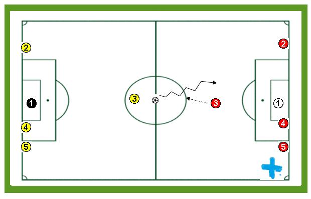 Ejercicio de entrenamiento de fútbol: El pañuelo con balón