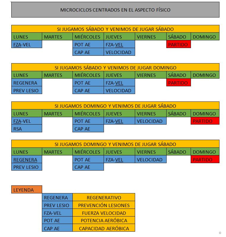Microciclos de preparación física dependiendo del partido anterior y del posterior