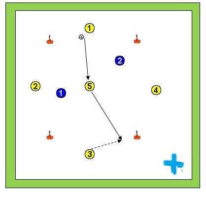 Rondo de fútbol 4 x 2 + 1