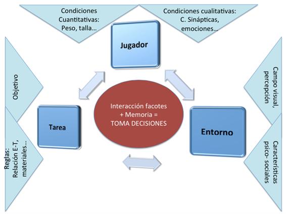 Figura 1. Interacción factores que inciden en la toma de decisiones (Elaboración Propia).