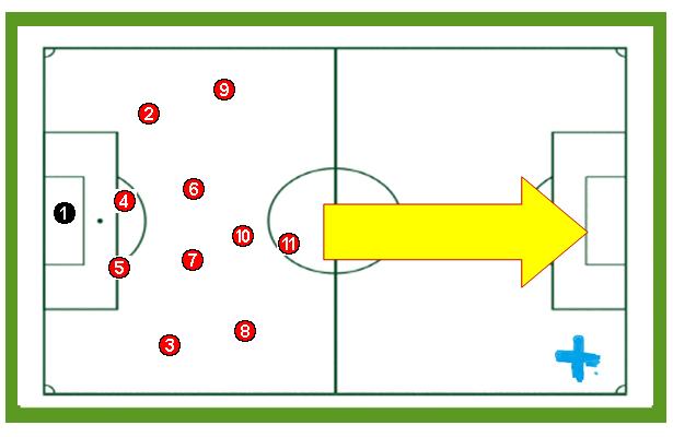 Conceptos tácticos ofensivos en el fútbol