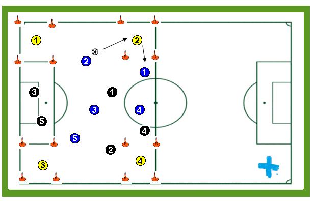 Posesión de balón con apoyo en las cuatro esquinas