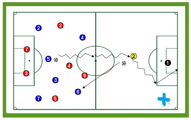Posesión de balón más finalización 1×1