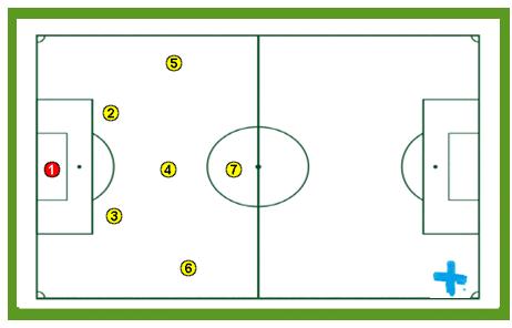 Guía fácil planificada para entrenadores de Fútbol 7. PARTE 3