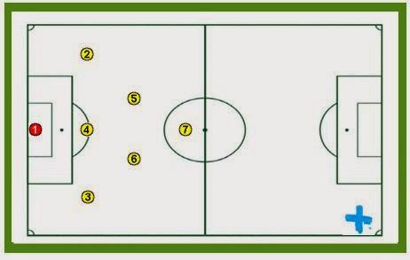 Guía fácil planificada para entrenadores de Fútbol 7. PARTE 4
