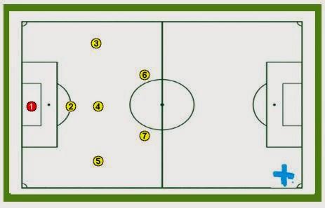 Guía fácil planificada para entrenadores de Fútbol 7. PARTE 5