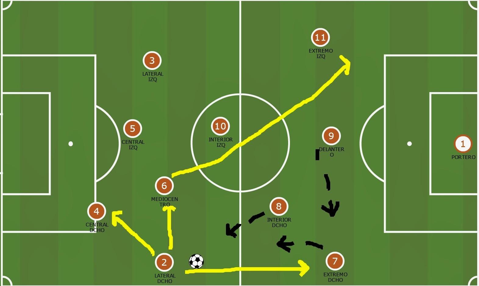 Táctica: 3 o 4 centrocampistas, teorías.