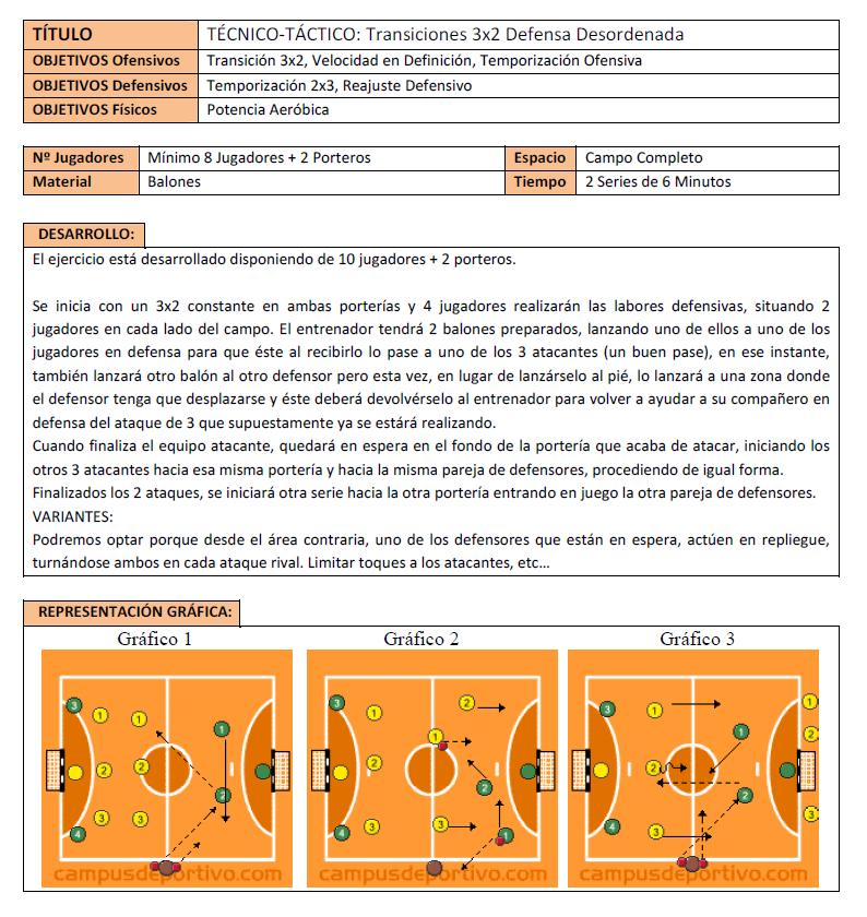 Ejercicio de Fútbol Sala: Transiciones 3×2 Defensa desordenada.