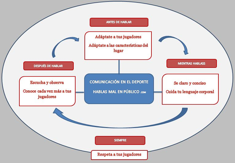 esquema_comunicacion_deporte