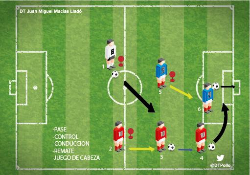 HABILIDADES TCNICAS BSICAS  Ftbol en Positivo