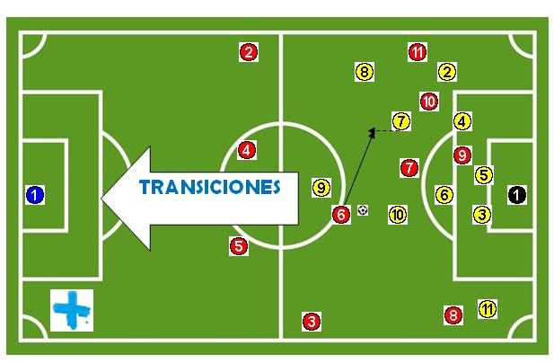 Transiciones en el fútbol
