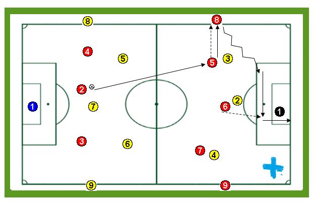 """Ejercicios de entrenamiento de fútbol: """"Amplitud con cambio de posición en superioridad numérica"""""""