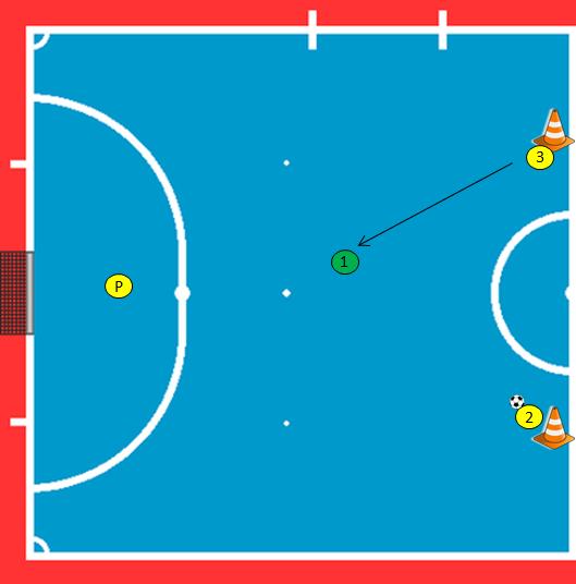 Ejercicio de superioridad numérica Fútbol Sala 2×1