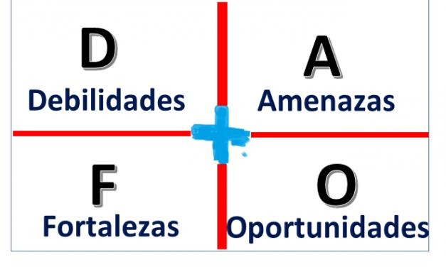 Solucionar problemas en nuestro equipo de fútbol a través del método del análisis DAFO