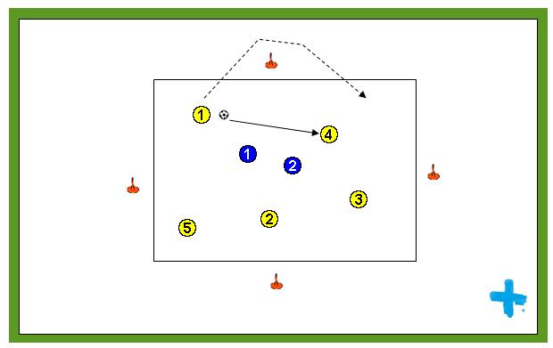 Posesión de balón en superioridad numérica con carrera tras pase