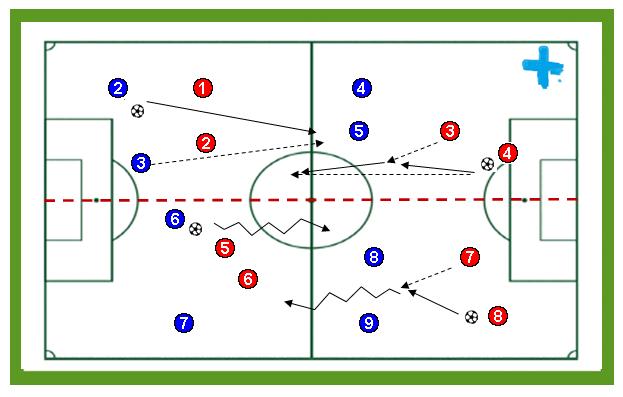 Minipartidos de finalización fútbol con el objetivo de cruzar la línea