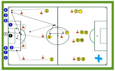 Finalizaciones fútbol en superioridad numérica
