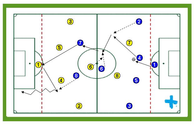 Finalizaciones fútbol tras apoyo en el delantero o centrocampista