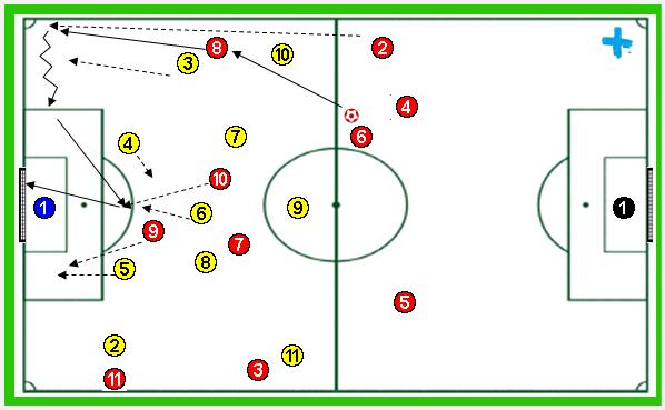 Ejercicio de entrenamiento de fútbol: Partido reglas de provocación