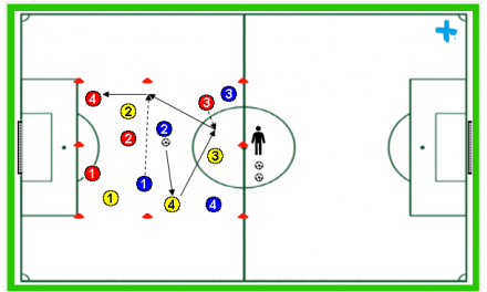 Visión de juego con tres grupos